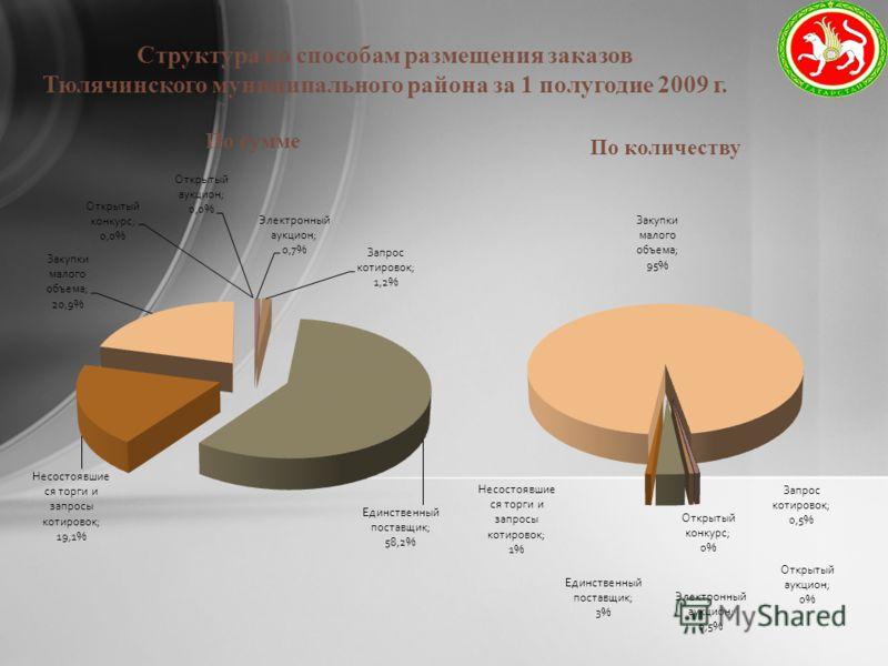 Структура по способам размещения заказов Тюлячинского муниципального района за 1 полугодие 2009 г.