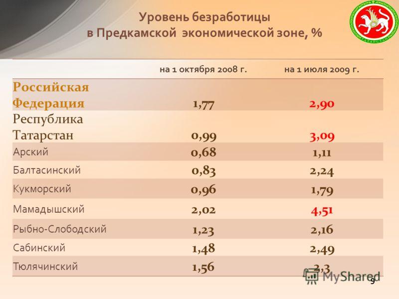 Уровень безработицы в Предкамской экономической зоне, % на 1 октября 2008 г.на 1 июля 2009 г. Российская Федерация1,772,90 Республика Татарстан0,993,09 Арский 0,681,11 Балтасинский 0,832,24 Кукморский 0,961,79 Мамадышский 2,024,51 Рыбно-Слободский 1,