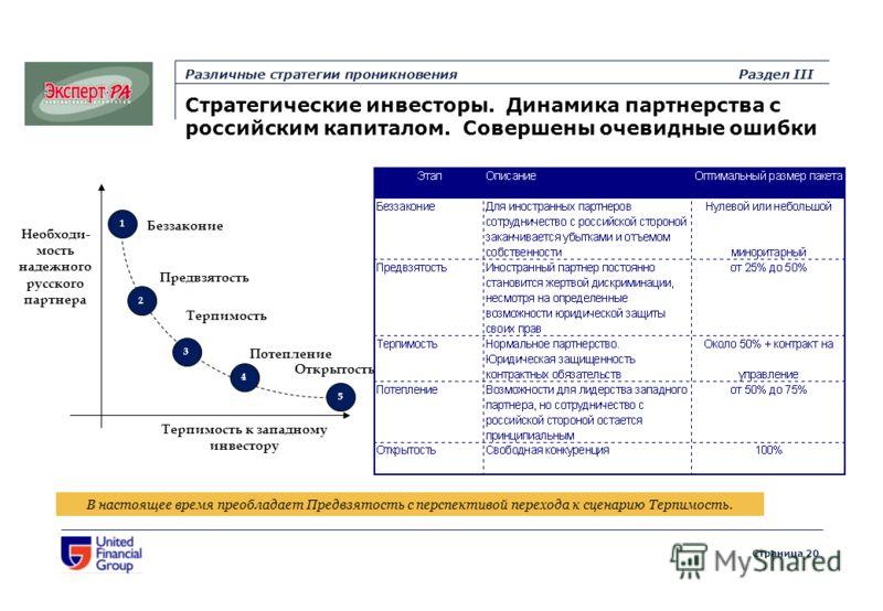 Страница 20 Различные стратегии проникновенияРаздел III Стратегические инвесторы. Динамика партнерства с российским капиталом. Совершены очевидные ошибки Необходи- мость надежного русского партнера Терпимость к западному инвестору 1 2 3 4 5 Беззакони