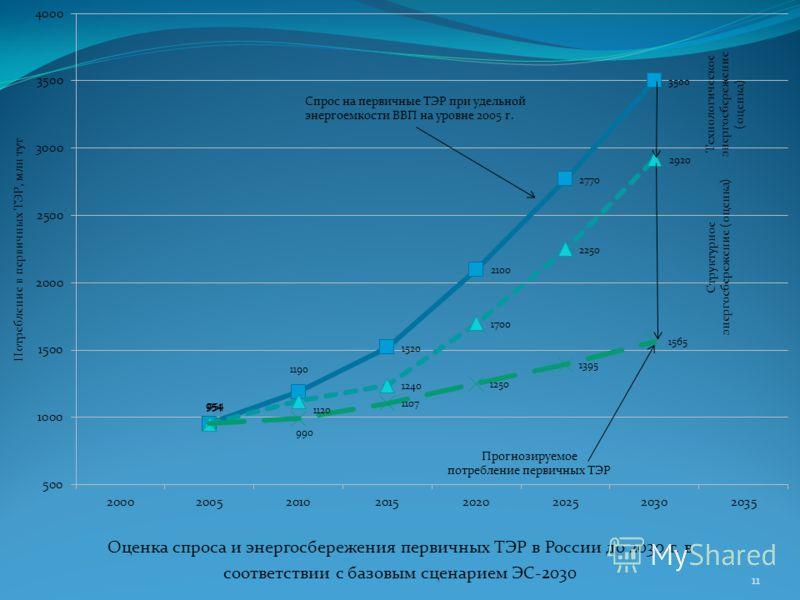 Оценка спроса и энергосбережения первичных ТЭР в России до 2030 г. в соответствии с базовым сценарием ЭС-2030 11