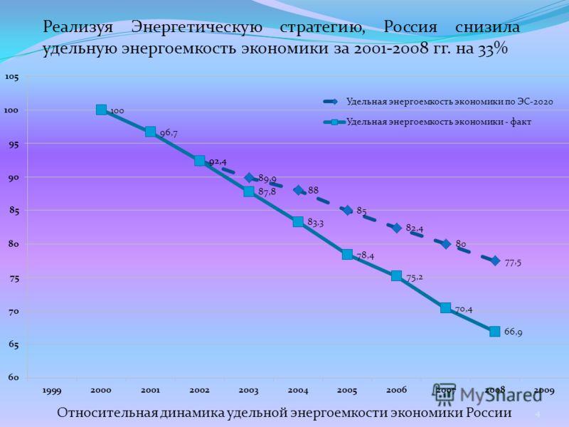 Реализуя Энергетическую стратегию, Россия снизила удельную энергоемкость экономики за 2001-2008 гг. на 33% Относительная динамика удельной энергоемкости экономики России 4