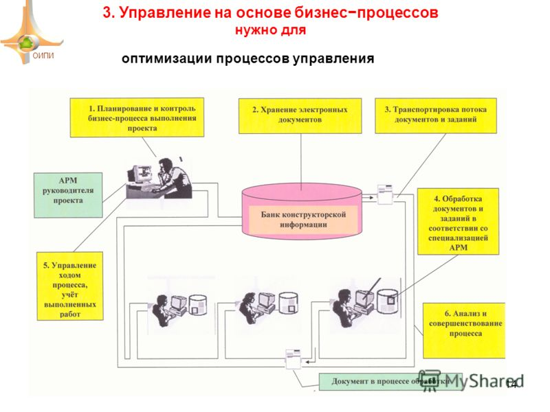 3. Управление на основе бизнеспроцессов нужно для ОИПИ 14 оптимизации процессов управления