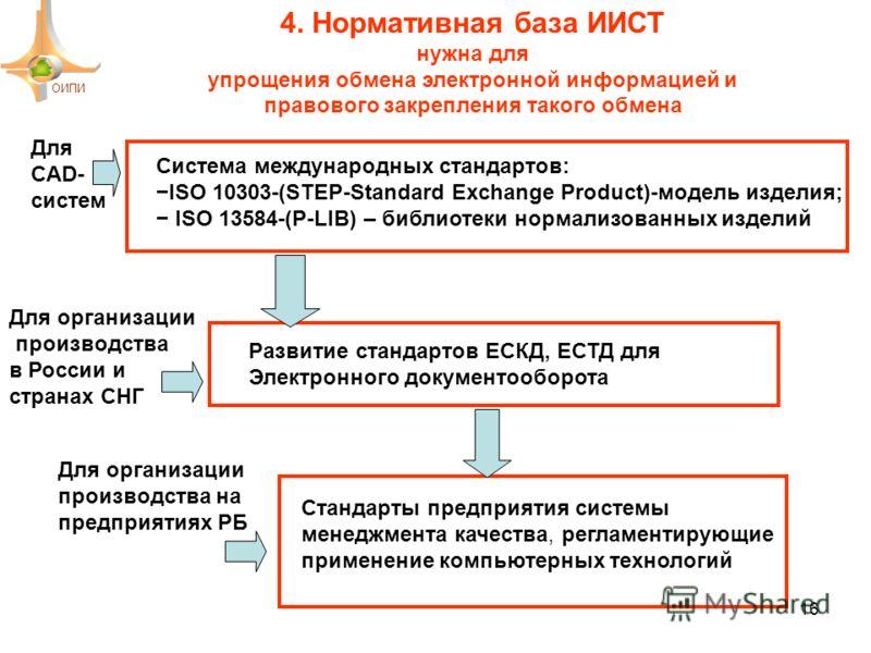 Система международных стандартов: ISO 10303-(STEP-Standard Exchange Product)-модель изделия; ISO 13584-(P-LIB) – библиотеки нормализованных изделий Развитие стандартов ЕСКД, ЕСТД для Электронного документооборота Стандарты предприятия системы менеджм