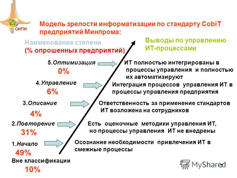 Модель зрелости информатизации по стандарту CobiT предприятий Минпрома: 1.Начало Осознание необходимости привлечения ИТ в смежные процессы 2.ПовторениеЕсть оценочные методики управления ИТ, но процессы управления ИТ не внедрены 3.ОписаниеОтветственно