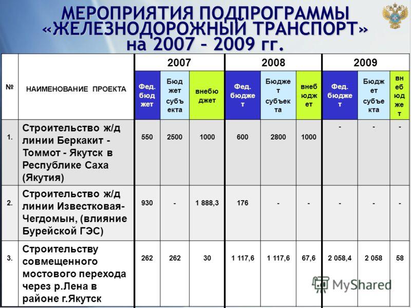 14 НАИМЕНОВАНИЕ ПРОЕКТА 200720082009 Фед. бюд жет Бюд жет субъ екта внебю джет Фед. бюдже т Бюдже т субъек та внеб юдж ет Фед. бюдже т Бюдж ет субъе кта вн еб юд же т 1. Строительство ж/д линии Беркакит - Томмот - Якутск в Республике Саха (Якутия) 55