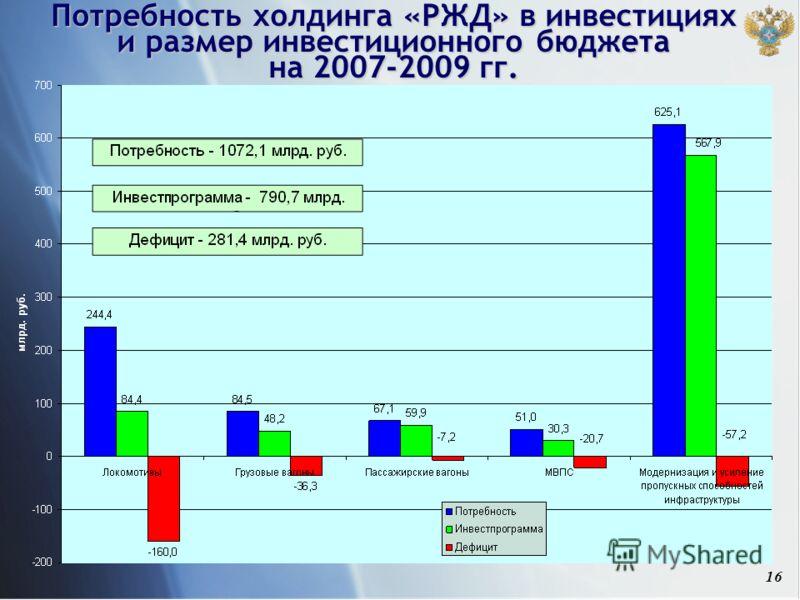 16 Потребность холдинга «РЖД» в инвестициях и размер инвестиционного бюджета на 2007-2009 гг.