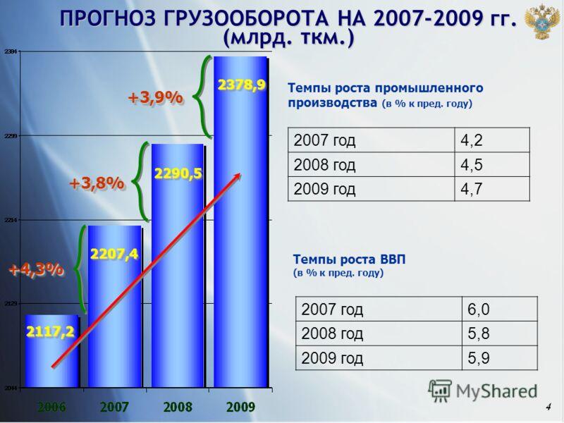 4 ПРОГНОЗ ГРУЗООБОРОТА НА 2007-2009 гг. (млрд. ткм.) 2117,22117,2 +4,3%+4,3% 2207,42207,4 2290,52290,5 2378,92378,9 +3,8%+3,8% +3,9%+3,9% Темпы роста промышленного производства (в % к пред. году) 2007 год4,2 2008 год4,5 2009 год4,7 Темпы роста ВВП (в