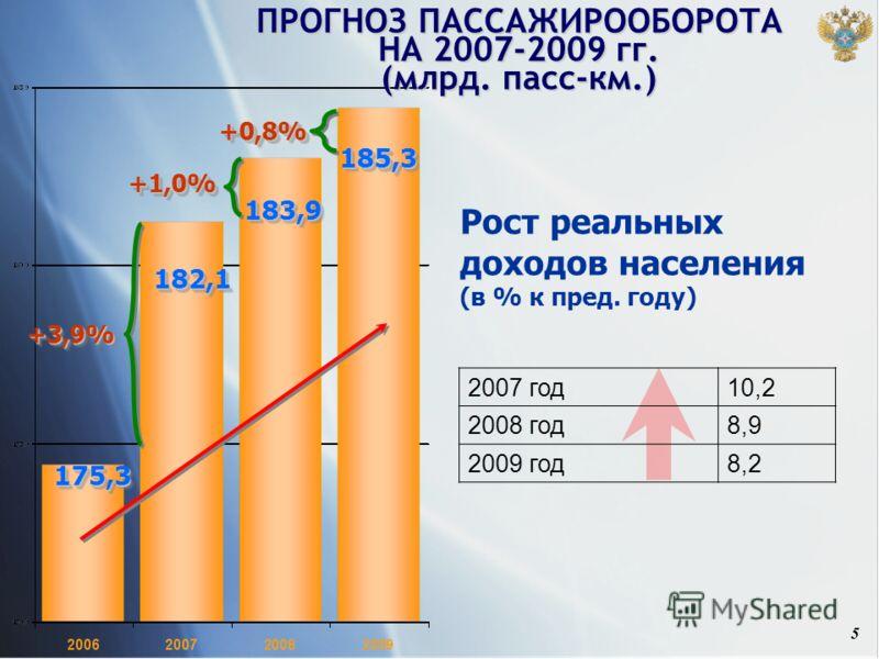 5 175,3175,3 182,1182,1 183,9183,9 185,3185,3 +3,9%+3,9% +1,0%+1,0% +0,8%+0,8% ПРОГНОЗ ПАССАЖИРООБОРОТА НА 2007-2009 гг. (млрд. пасс-км.) Рост реальных доходов населения (в % к пред. году) 2007 год10,2 2008 год8,9 2009 год8,2