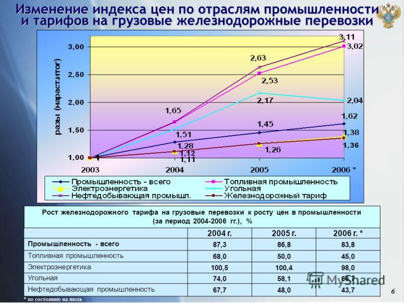 6 2004 г.2005 г.2006 г. * Промышленность - всего87,386,883,8 Топливная промышленность68,050,045,0 Электроэнергетика100,5100,498,0 Угольная74,058,166,7 Нефтедобывающая промышленность67,748,043,7 Рост железнодорожного тарифа на грузовые перевозки к рос