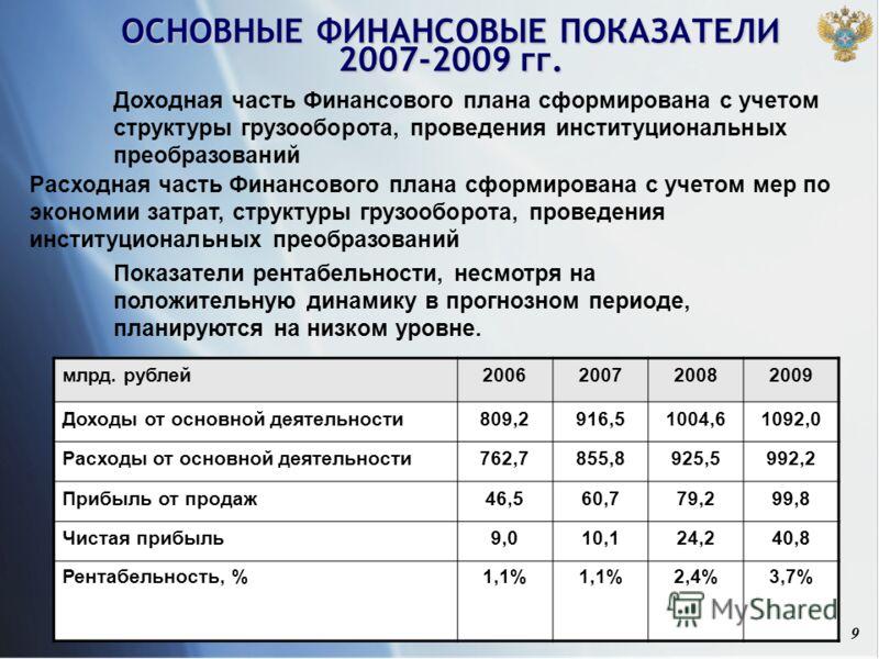 9 ОСНОВНЫЕ ФИНАНСОВЫЕ ПОКАЗАТЕЛИ 2007-2009 гг. млрд. рублей2006200720082009 Доходы от основной деятельности809,2916,51004,61092,0 Расходы от основной деятельности762,7855,8925,5992,2 Прибыль от продаж46,560,779,299,8 Чистая прибыль9,010,124,240,8 Рен