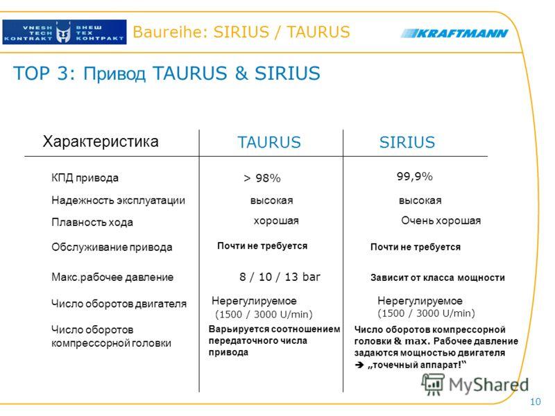 Hier steht der Titel der Präsentation Baureihe: SIRIUS / TAURUS 10 TOP 3: Привод TAURUS & SIRIUS TAURUSSIRIUS Характеристика КПД привода Макс.рабочее давление Обслуживание привода Плавность хода Надежность эксплуатации > 98% 99,9% высокая хорошаяОчен