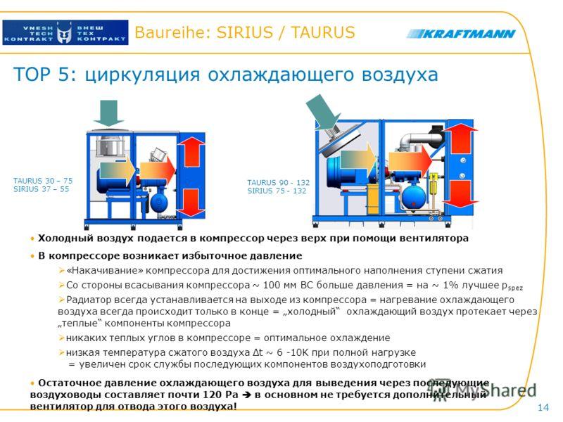 Hier steht der Titel der Präsentation Baureihe: SIRIUS / TAURUS 14 TOP 5: циркуляция охлаждающего воздуха Холодный воздух подается в компрессор через верх при помощи вентилятора В компрессоре возникает избыточное давление «Накачивание» компрессора дл