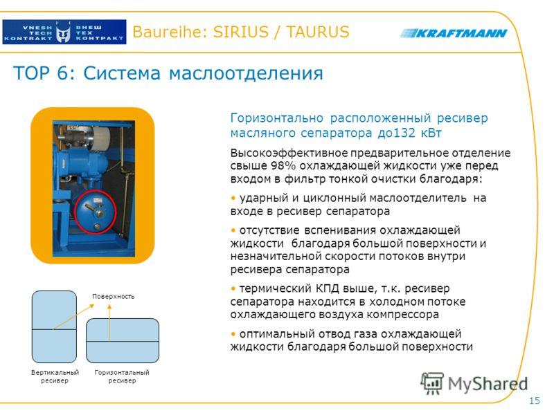 Hier steht der Titel der Präsentation Baureihe: SIRIUS / TAURUS 15 TOP 6: Система маслоотделения Горизонтально расположенный ресивер масляного сепаратора до132 кВт Высокоэффективное предварительное отделение свыше 98% охлаждающей жидкости уже перед в