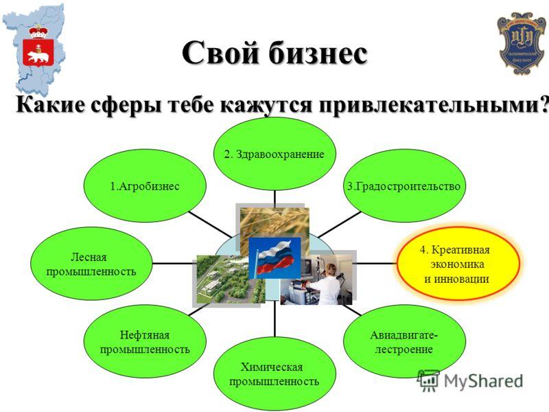 Какие сферы тебе кажутся привлекательными? 1.Агробизнес Лесная промышленность Нефтяная промышленность Химическая промышленность Авиадвигате- лестроение 4. Креативная экономика и инновации 3.Градостроительство 2. Здравоохранение Свой бизнес
