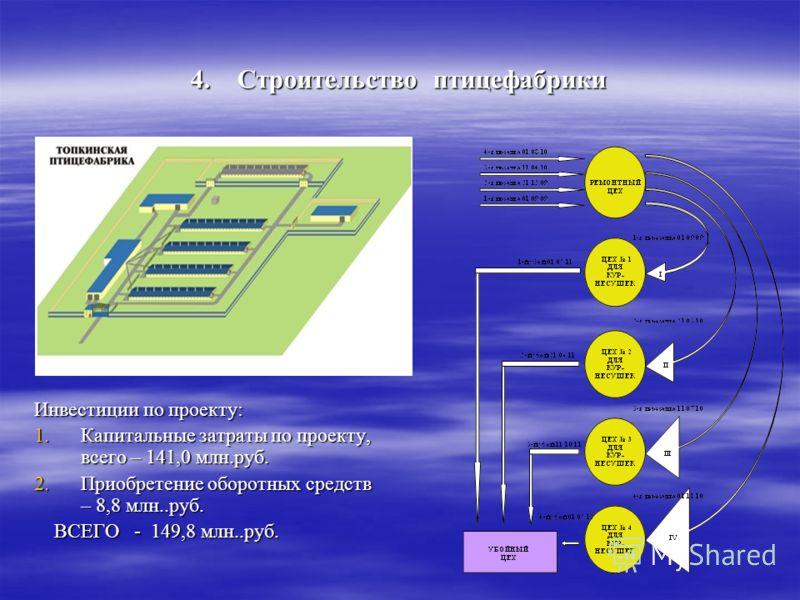 4. Строительство птицефабрики Инвестиции по проекту: 1.Капитальные затраты по проекту, всего – 141,0 млн.руб. 2.Приобретение оборотных средств – 8,8 млн..руб. ВСЕГО - 149,8 млн..руб. ВСЕГО - 149,8 млн..руб.