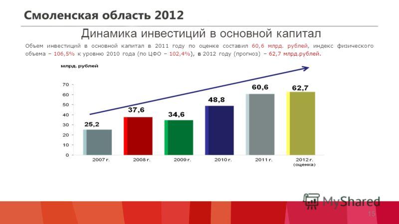 Динамика инвестиций в основной капитал Объем инвестиций в основной капитал в 2011 году по оценке составил 60,6 млрд. рублей, индекс физического объема – 106,5% к уровню 2010 года (по ЦФО – 102,4%), в 2012 году (прогноз) – 62,7 млрд.рублей. 15