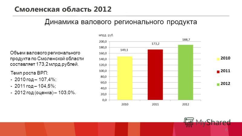 Динамика валового регионального продукта Объем валового регионального продукта по Смоленской области составляет 173,2 млрд.рублей. Темп роста ВРП: - 2010 год – 107,4%; - 2011 год – 104,5%; - 2012 год (оценка) – 103,0%. 6 млрд. руб.