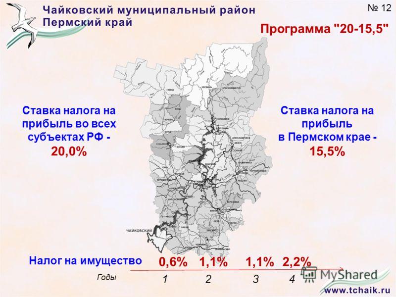 Ставка налога на прибыль в Пермском крае - 15,5% Налог на имущество Годы 1234 0,6%1,1% 2,2% Программа 20-15,5 Ставка налога на прибыль во всех субъектах РФ - 20,0% 12