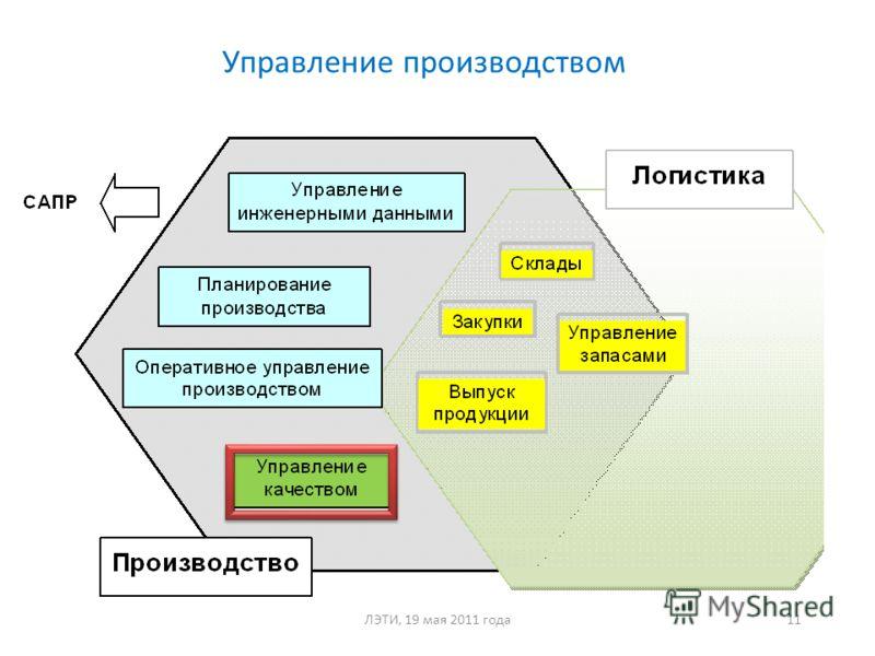 Управление производством Основные модули 11ЛЭТИ, 19 мая 2011 года
