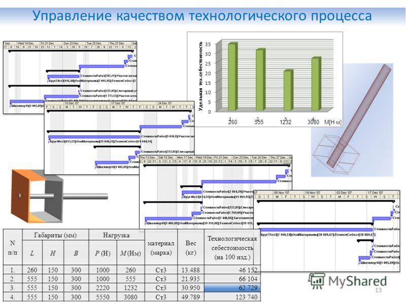 Управление качеством технологического процесса 13 Nп/пNп/п Габариты (мм)Нагрузка материал (марка) Вес (кг) Технологическая себестоимость (на 100 изд.) LHBP (Н)М (Нм) 1.2601503001000260Ст313.48846 152 2.5551503001000555Ст321.93566 104 3.55515030022201