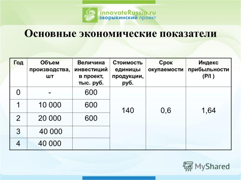Основные экономические показатели ГодОбъем производства, шт Величина инвестиций в проект, тыс. руб. Стоимость единицы продукции, руб. Срок окупаемости Индекс прибыльности (P/I ) 0-600 1400,61,64 110 000600 220 000600 3 40 000 4