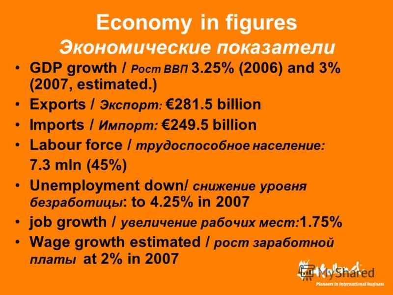Economy in figures Экономические показатели GDP growth / Рост ВВП 3.25% (2006) and 3% (2007, estimated.) Exports / Экспорт : 281.5 billion Imports / Импорт: 249.5 billion Labour force / трудоспособное население: 7.3 mln (45%) Unemployment down/ сниже