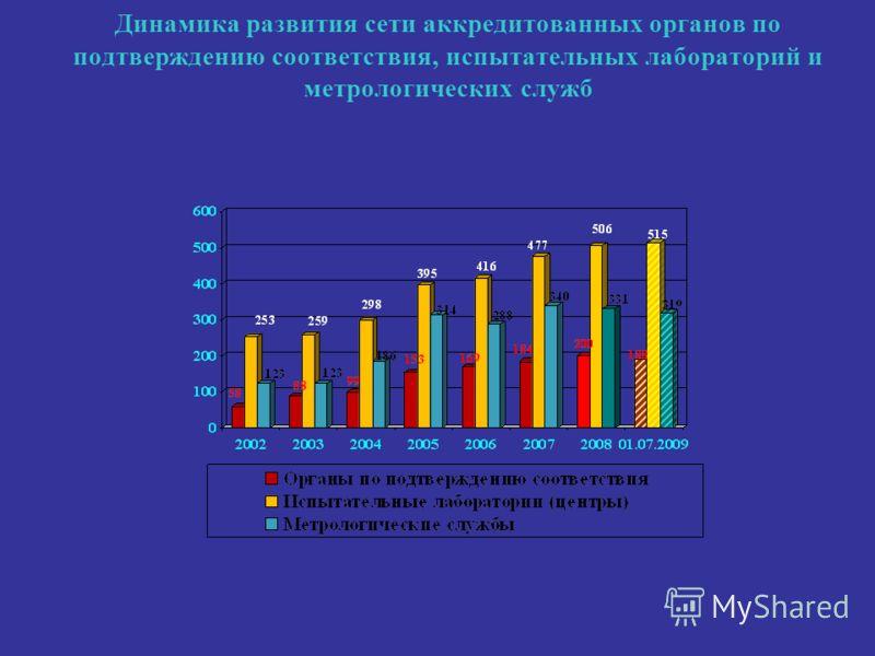 Динамика развития сети аккредитованных органов по подтверждению соответствия, испытательных лабораторий и метрологических служб