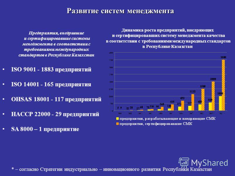 Динамика роста предприятий, внедряющих и сертифицировавших систему менеджмента качества в соответствии с требованиями международных стандартов в Республике Казахстан * – согласно Стратегии индустриально – инновационного развития Республики Казахстан