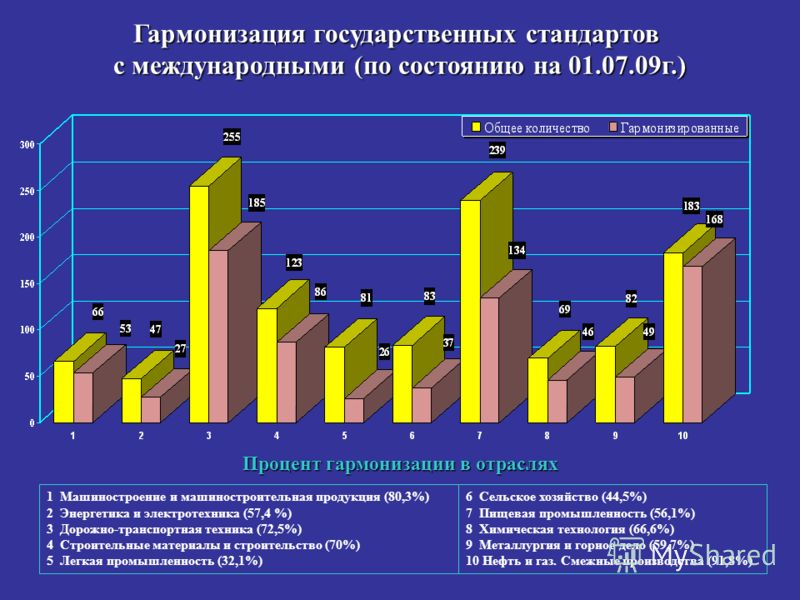Гармонизация государственных стандартов с международными (по состоянию на 01.07.09г.) 1 Машиностроение и машиностроительная продукция (80,3%) 2 Энергетика и электротехника (57,4 %) 3 Дорожно-транспортная техника (72,5%) 4 Строительные материалы и стр