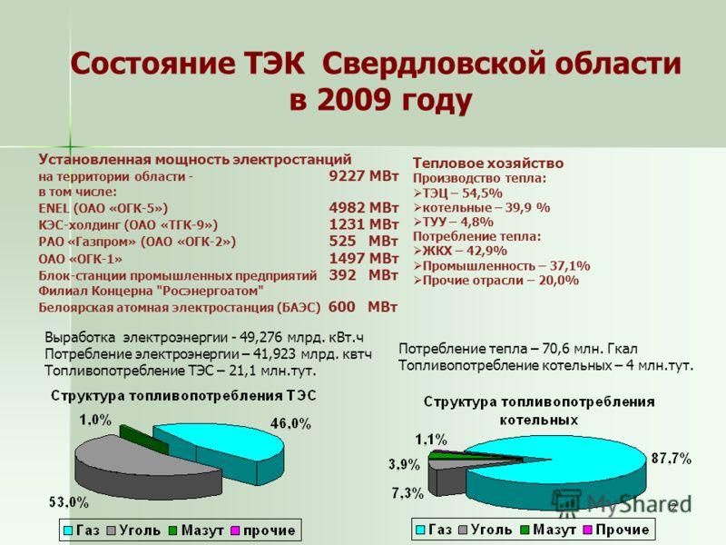 2 Состояние ТЭК Свердловской области в 2009 году Установленная мощность электростанций на территории области - 9227 МВт в том числе: ENEL (ОАО «ОГК-5») 4982 МВт КЭС-холдинг (ОАО «ТГК-9») 1231 МВт РАО «Газпром» (ОАО «ОГК-2») 525 МВт ОАО «ОГК-1» 1497 М