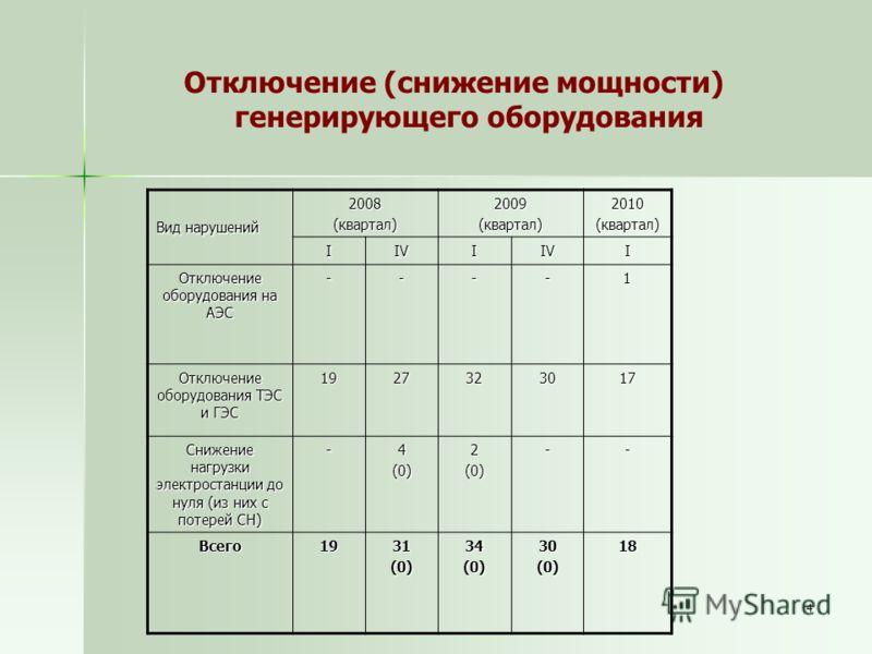 4 Вид нарушений 2008(квартал) 2009(квартал)2010(квартал) IIVIIVI Отключение оборудования на АЭС ----1 Отключение оборудования ТЭС и ГЭС 1927323017 Снижение нагрузки электростанции до нуля (из них с потерей СН) -4(0)2(0)-- Всего1931(0)34(0)30(0)18 Отк