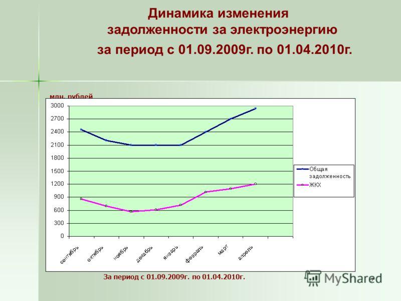 7 Динамика изменения задолженности за электроэнергию за период с 01.09.2009г. по 01.04.2010г. млн. рублей За период с 01.09.2009г. по 01.04.2010г.
