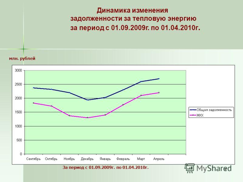 8 Динамика изменения задолженности за тепловую энергию за период с 01.09.2009г. по 01.04.2010г. млн. рублей За период с 01.09.2009г. по 01.04.2010г.