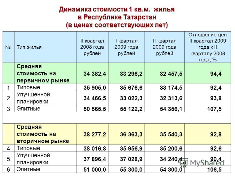 Динамика стоимости 1 кв.м. жилья в Республике Татарстан (в ценах соответствующих лет) Тип жилья II квартал 2008 года рублей I квартал 2009 года рублей II квартал 2009 года рублей Отношение цен II квартал 2009 года к II кварталу 2008 года, % Средняя с