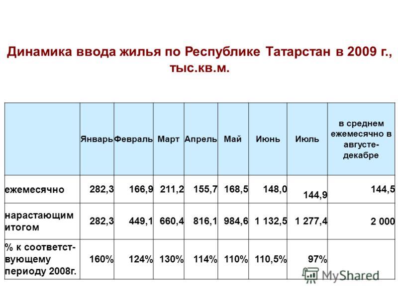 Динамика ввода жилья по Республике Татарстан в 2009 г., тыс.кв.м. ЯнварьФевральМартАпрельМайИюньИюль в среднем ежемесячно в августе- декабре ежемесячно 282,3 166,9 211,2 155,7 168,5 148,0 144,9 144,5 нарастающим итогом 282,3 449,1 660,4 816,1 984,6 1