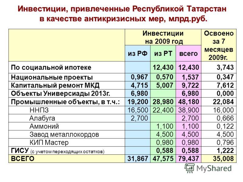 Инвестиции на 2009 год Освоено за 7 месяцев 2009г. из РФиз РТвсего По социальной ипотеке12,430 3,743 Национальные проекты0,9670,5701,5370,347 Капитальный ремонт МКД4,7155,0079,7227,612 Объекты Универсиады 2013г.6,980 0,000 Промышленные объекты, в т.ч
