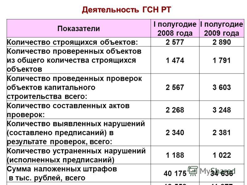 Показатели I полугодие 2008 года I полугодие 2009 года Количество строящихся объектов:2 5772 890 Количество проверенных объектов из общего количества строящихся объектов 1 4741 791 Количество проведенных проверок объектов капитального строительства в