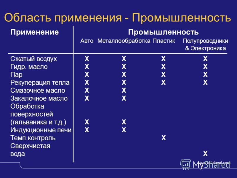 Индустриальные жидкости Владимир Котрелев Дмитрий Вирченко Применение теплообменников