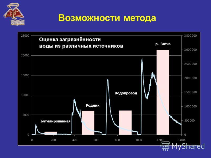 Последовательное измерение степени загрязнённости воды из различных источников (2008 г.) Бутилированная Родник Водопровод р. Вятка Возможности метода Бутилированная Родник Водопровод р. Вятка Оценка загрязнённости воды из различных источников