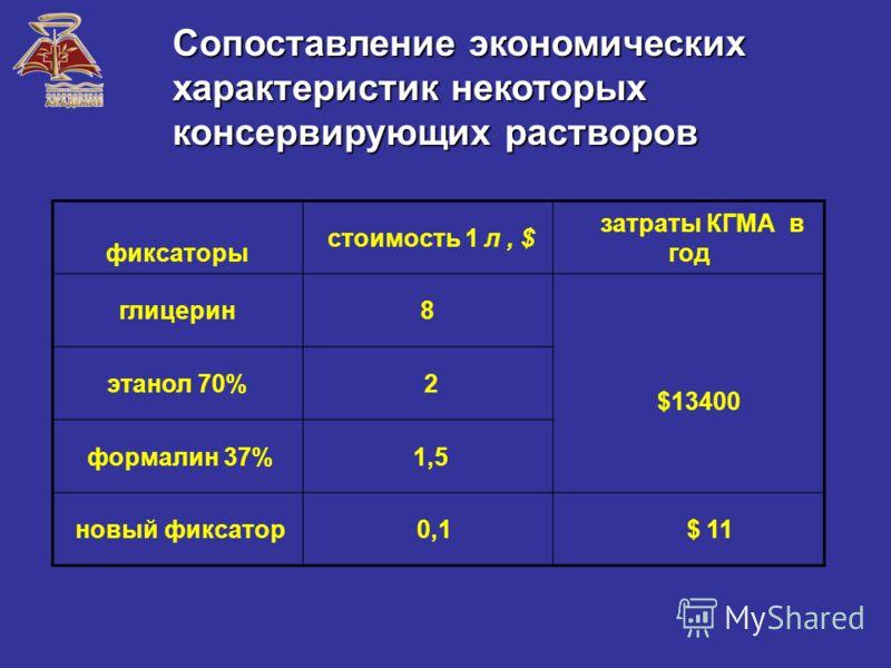 Сопоставление экономических характеристик некоторых консервирующих растворов фиксаторы стоимость 1 л, $ затраты КГМА в год глицерин8 $13400 этанол 70% 2 формалин 37% 1,5 новый фиксатор 0,1 $ 11