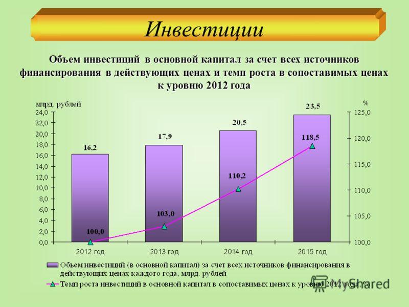Инвестиции Объем инвестиций в основной капитал за счет всех источников финансирования в действующих ценах и темп роста в сопоставимых ценах к уровню 2012 года