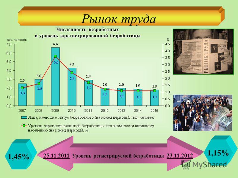 Рынок труда Численность безработных и уровень зарегистрированной безработицы 25.11.2011 Уровень регистрируемой безработицы 23.11.2012 1,45% 1,15%
