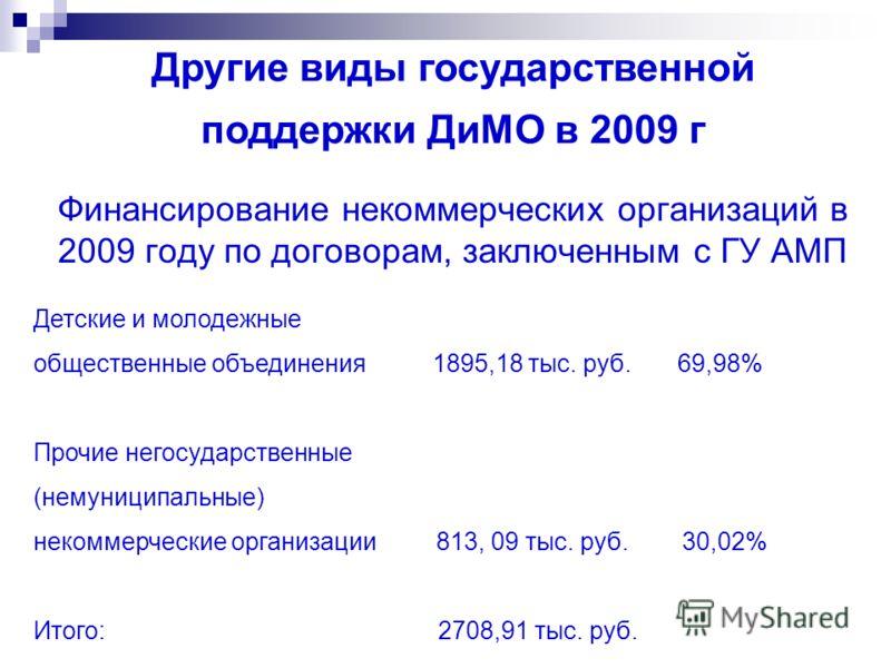 Финансирование некоммерческих организаций в 2009 году по договорам, заключенным с ГУ АМП Другие виды государственной поддержки ДиМО в 2009 г Детские и молодежные общественные объединения 1895,18 тыс. руб. 69,98% Прочие негосударственные (немуниципаль