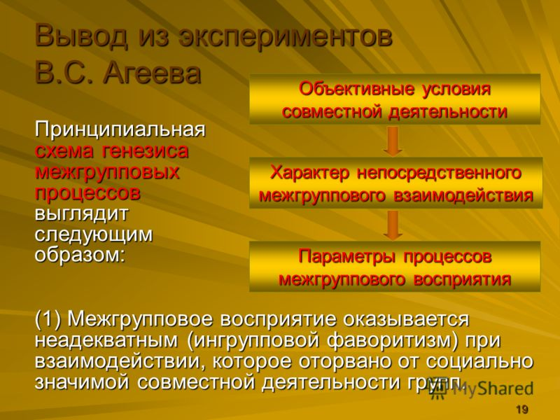 19 Принципиальная схема генезиса межгрупповых процессов выглядит следующим образом: Вывод из экспериментов В.С. Агеева Объективные условия совместной деятельности Характер непосредственного межгруппового взаимодействия Параметры процессов межгруппово