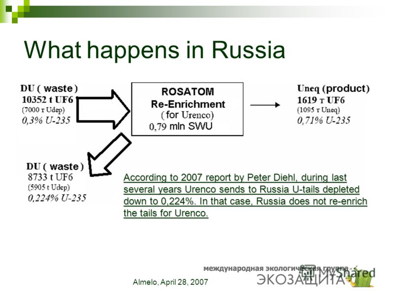 Almelo, April 28, 2007 What happens in Russia According to 2007 report by Peter Diehl, during last several years Urenco sends to Russia U-tails depleted down to 0,224%. In that case, Russia does not re-enrich the tails for Urenco.