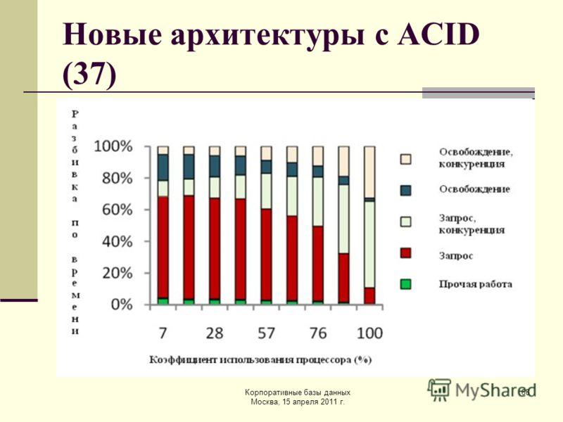 Корпоративные базы данных Москва, 15 апреля 2011 г. 68 Новые архитектуры с ACID (37)