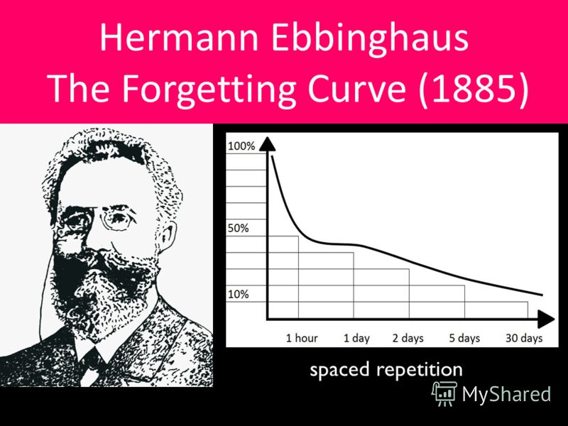 Hermann Ebbinghaus The Forgetting Curve (1885) spaced repetition