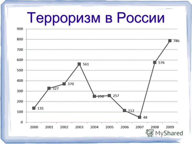 Терроризм в России