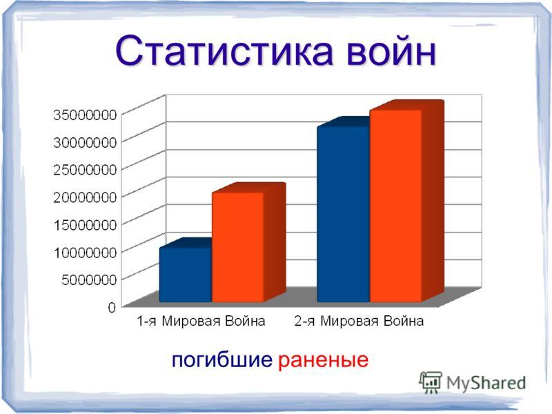 Статистика войн погибшие раненые