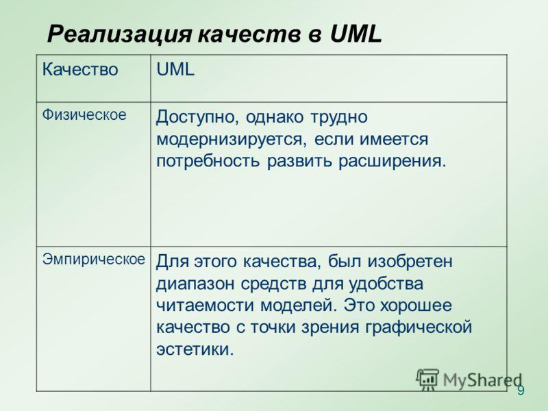 Реализация качеств в UML КачествоUML Физическое Доступно, однако трудно модернизируется, если имеется потребность развить расширения. Эмпирическое Для этого качества, был изобретен диапазон средств для удобства читаемости моделей. Это хорошее качеств